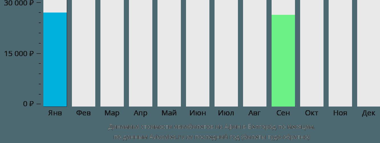 Динамика стоимости авиабилетов из Афин в Белгород по месяцам