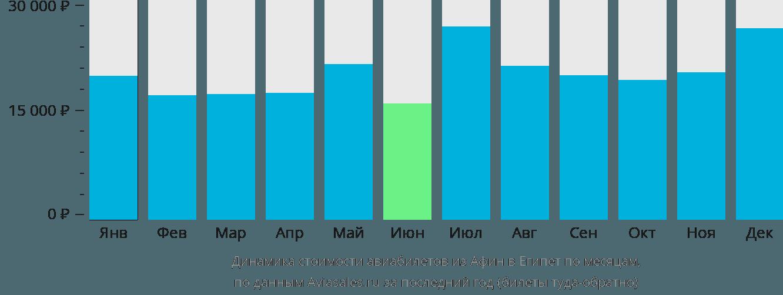 Динамика стоимости авиабилетов из Афин в Египет по месяцам
