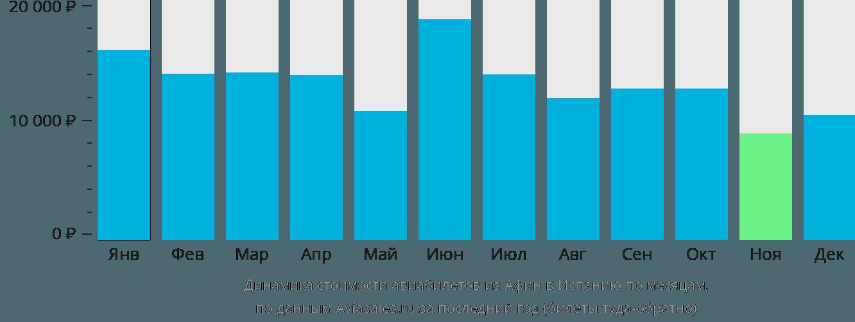 Динамика стоимости авиабилетов из Афин в Испанию по месяцам