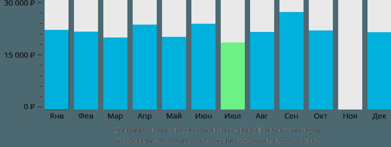 Динамика стоимости авиабилетов из Афин в Ереван по месяцам