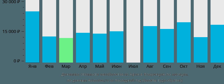 Динамика стоимости авиабилетов из Афин в Флоренцию по месяцам