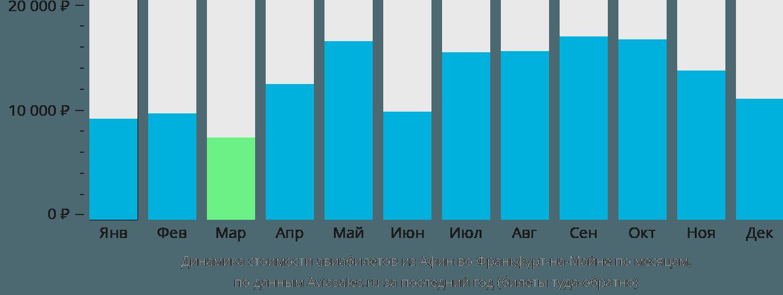 Динамика стоимости авиабилетов из Афин во Франкфурт-на-Майне по месяцам