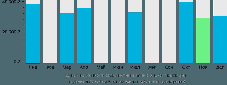 Динамика стоимости авиабилетов из Афин в Бишкек по месяцам