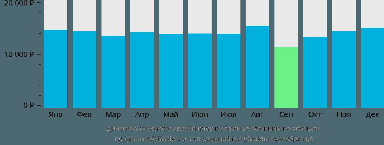 Динамика стоимости авиабилетов из Афин во Францию по месяцам