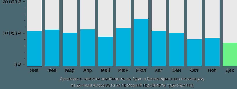 Динамика стоимости авиабилетов из Афин в Великобританию по месяцам