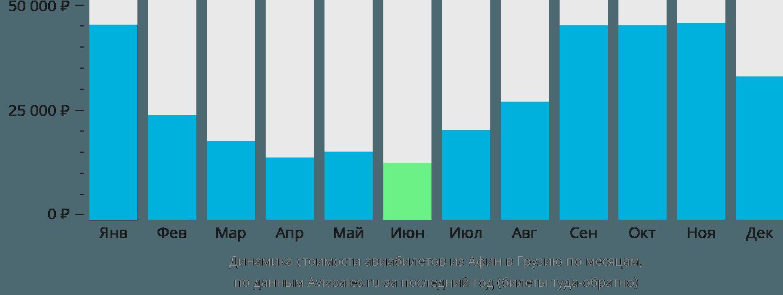 Динамика стоимости авиабилетов из Афин в Грузию по месяцам