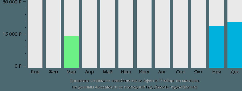 Динамика стоимости авиабилетов из Афин в Гётеборг по месяцам