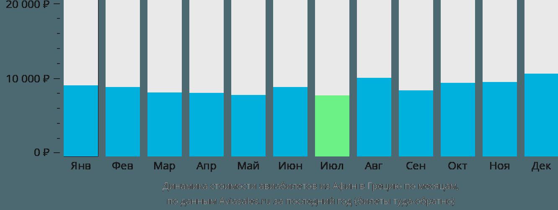Динамика стоимости авиабилетов из Афин в Грецию по месяцам