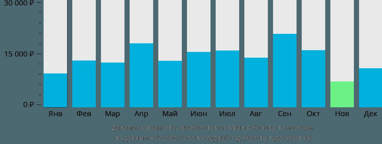 Динамика стоимости авиабилетов из Афин в Женеву по месяцам