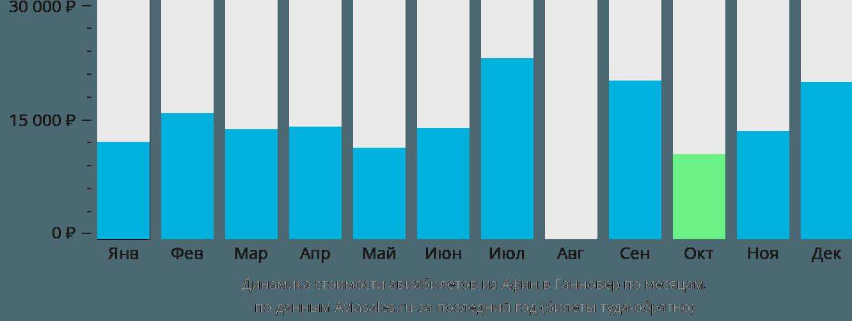 Динамика стоимости авиабилетов из Афин в Ганновер по месяцам