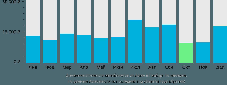 Динамика стоимости авиабилетов из Афин в Гамбург по месяцам