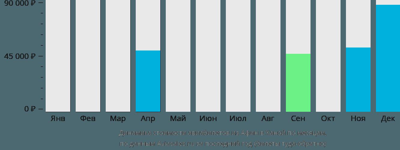 Динамика стоимости авиабилетов из Афин в Ханой по месяцам