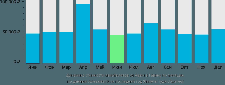 Динамика стоимости авиабилетов из Афин в Гавану по месяцам