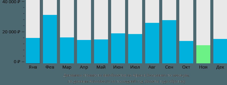 Динамика стоимости авиабилетов из Афин в Хельсинки по месяцам