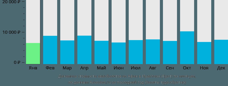 Динамика стоимости авиабилетов из Афин в Ираклион (Крит) по месяцам