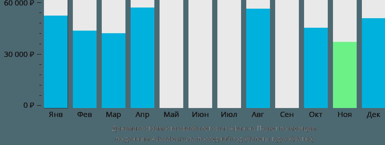 Динамика стоимости авиабилетов из Афин на Пхукет по месяцам