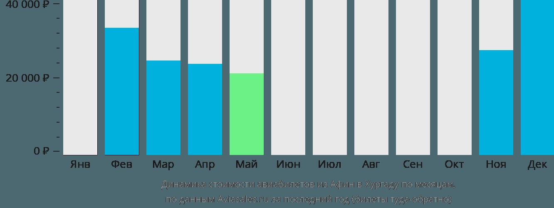 Динамика стоимости авиабилетов из Афин в Хургаду по месяцам