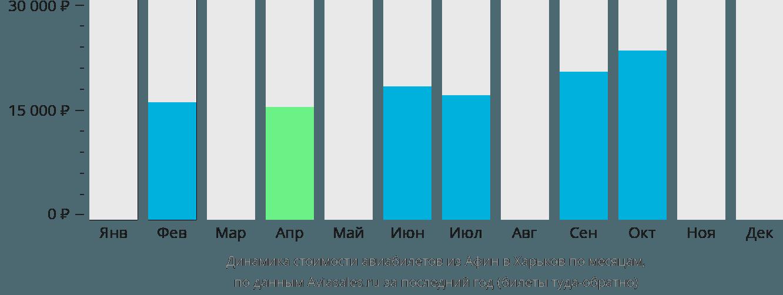 Динамика стоимости авиабилетов из Афин в Харьков по месяцам