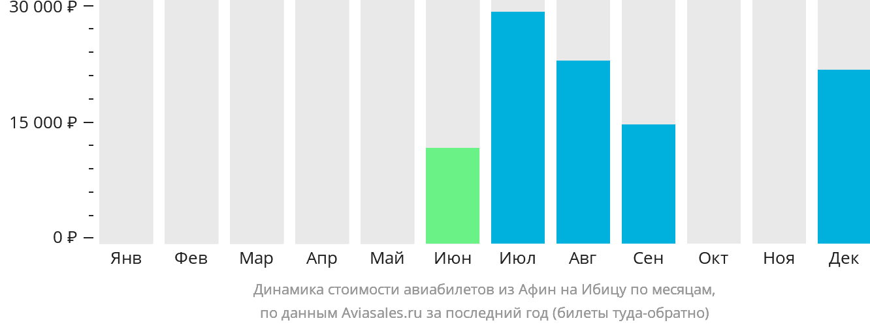 Динамика стоимости авиабилетов из Афин на Ибицу по месяцам