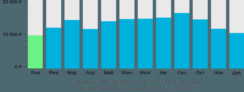 Динамика стоимости авиабилетов из Афин в Киев по месяцам