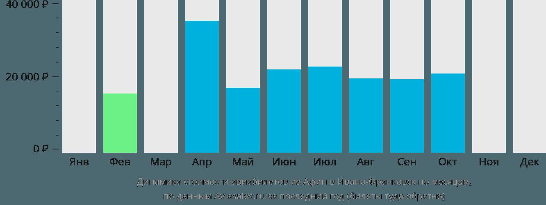 Динамика стоимости авиабилетов из Афин в Ивано-Франковск по месяцам