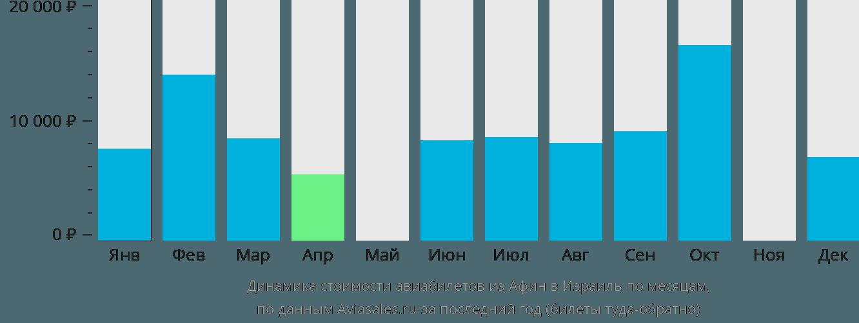 Динамика стоимости авиабилетов из Афин в Израиль по месяцам