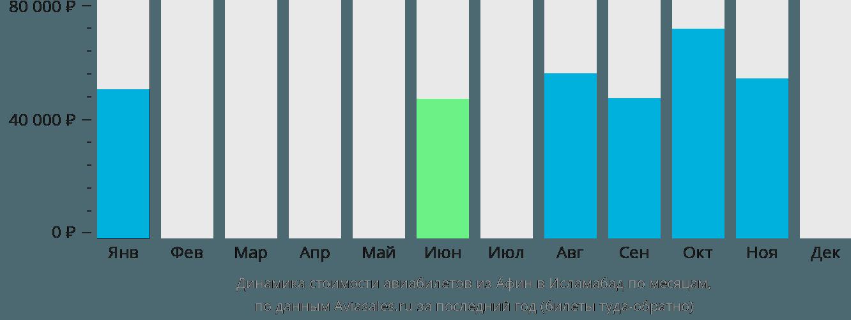 Динамика стоимости авиабилетов из Афин в Исламабад по месяцам