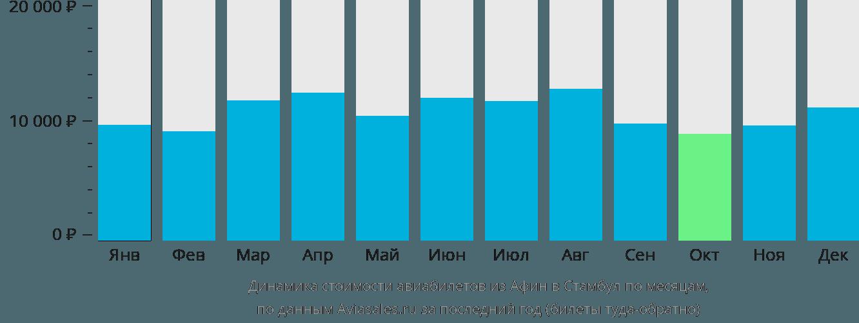 Динамика стоимости авиабилетов из Афин в Стамбул по месяцам
