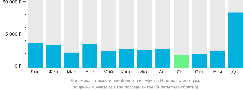 Динамика стоимости авиабилетов из Афин в Италию по месяцам