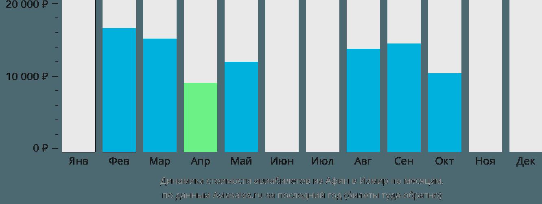 Динамика стоимости авиабилетов из Афин в Измир по месяцам