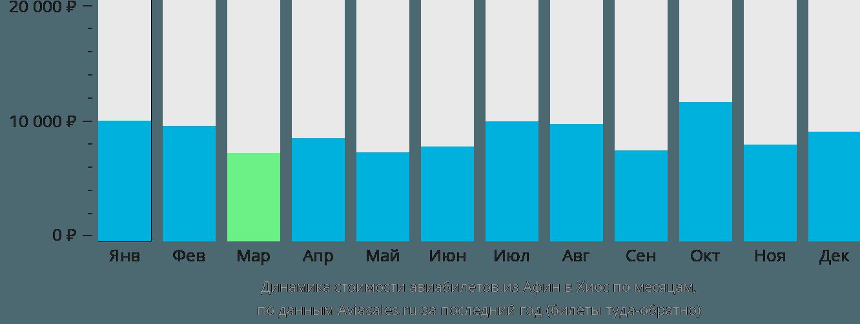 Динамика стоимости авиабилетов из Афин в Хиос по месяцам