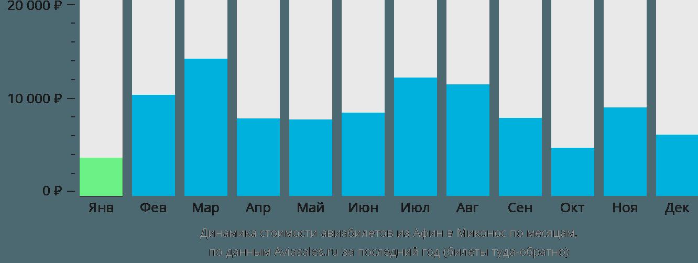 Динамика стоимости авиабилетов из Афин в Миконос по месяцам