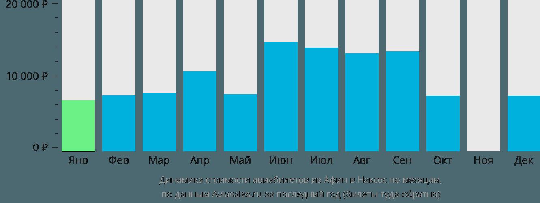 Динамика стоимости авиабилетов из Афин в Наксос по месяцам