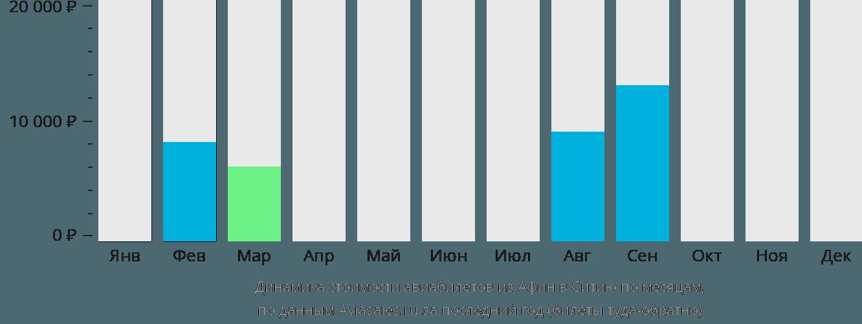 Динамика стоимости авиабилетов из Афин в Ситию по месяцам