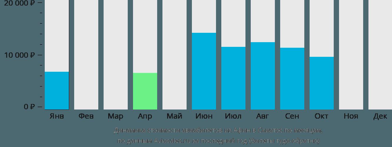 Динамика стоимости авиабилетов из Афин в Скиатос по месяцам