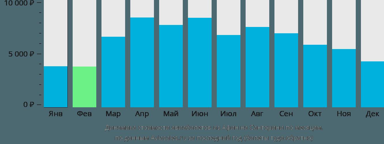 Динамика стоимости авиабилетов из Афин на Санторини по месяцам