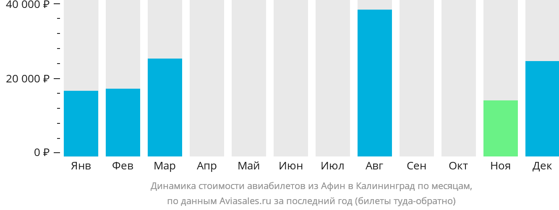 Динамика стоимости авиабилетов из Афин в Калининград по месяцам