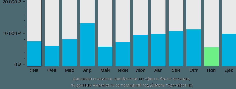 Динамика стоимости авиабилетов из Афин в Кос по месяцам