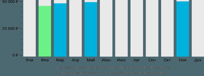 Динамика стоимости авиабилетов из Афин в Хабаровск по месяцам