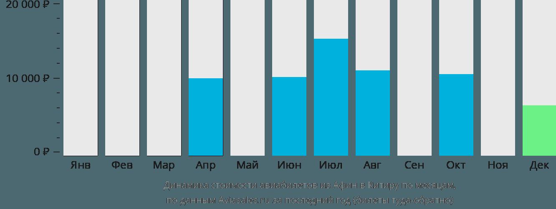 Динамика стоимости авиабилетов из Афин в Китиру по месяцам