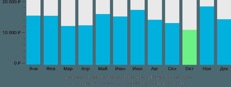 Динамика стоимости авиабилетов из Афин в Кишинёв по месяцам