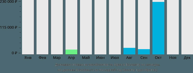 Динамика стоимости авиабилетов из Афин в Каламату по месяцам