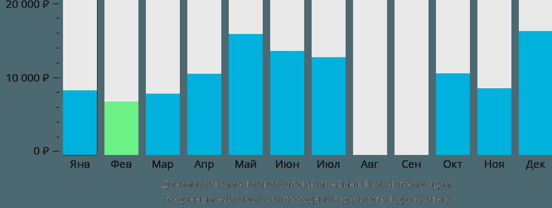 Динамика стоимости авиабилетов из Афин в Краков по месяцам