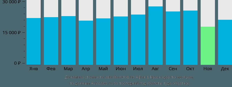 Динамика стоимости авиабилетов из Афин в Краснодар по месяцам