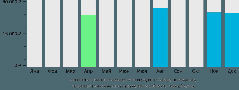 Динамика стоимости авиабилетов из Афин в Самару по месяцам
