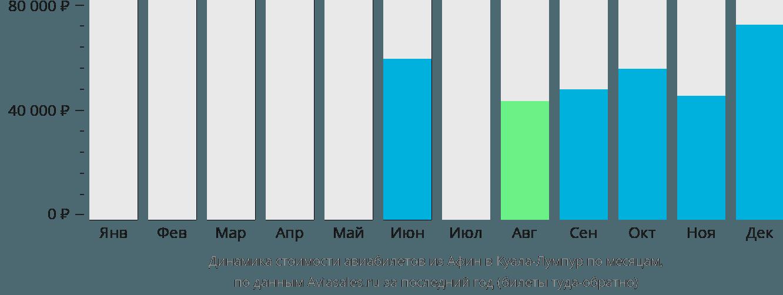 Динамика стоимости авиабилетов из Афин в Куала-Лумпур по месяцам