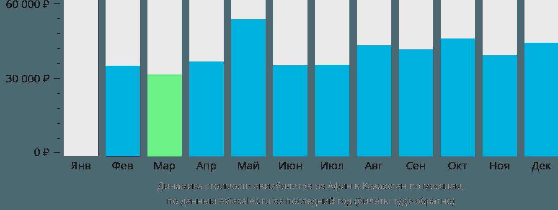 Динамика стоимости авиабилетов из Афин в Казахстан по месяцам