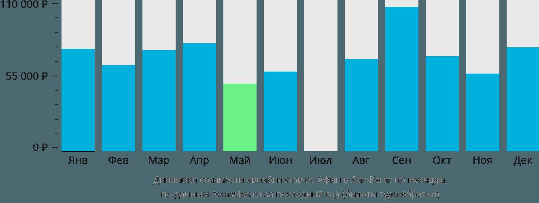 Динамика стоимости авиабилетов из Афин в Лас-Вегас по месяцам