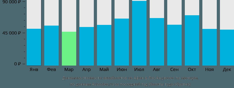 Динамика стоимости авиабилетов из Афин в Лос-Анджелес по месяцам