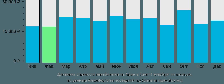 Динамика стоимости авиабилетов из Афин в Санкт-Петербург по месяцам